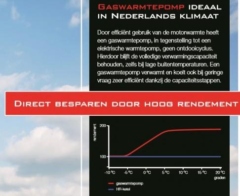 Direct besparen door hoog rendement, gaswarmtepomp